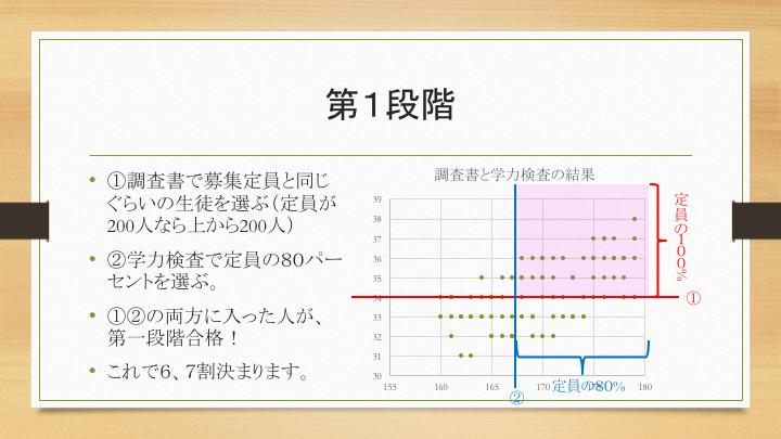 県 入試 三重 高校