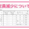 平成31年度三重県立高等学校入学定員、減少する学校一覧